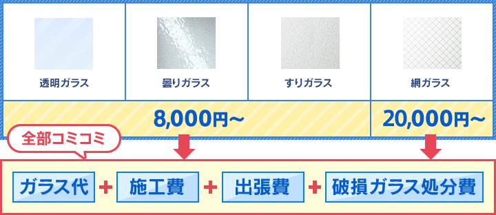 透明ガラス、曇りガラス、すりガラスは8,000円〜。網ガラスは20,000円〜 全てコミのお値段です。