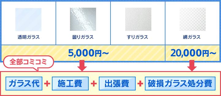 透明ガラス、曇りガラス、すりガラスは5,000円〜。網ガラスは20,000円〜 全てコミのお値段です。